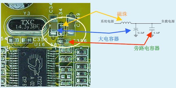 在了解以上知识后,我们应该知道,时钟信号在布线时一定要远离这些噪声源,有时要用专门的屏蔽把时钟信号保护起来,以免被干扰而出现抖动和毛刺,时钟方面的问题先介绍至此,接下来介绍一下电源方面的一些注意事项,大家知道电源都需要滤波电路,都知道VCC,VDD要加一滤波电容,那么该怎么加,怎么布才更好呢,那就请君继续吧。   在讲解之前,我们先来看一个电源滤波的PCB示例:    从上图可以看出一个典型电源滤波的电路图:一个磁珠加一个大电容和一个小电容,有人说用ATE给IC供电,有磁珠的话会导致压降,说的没错,但
