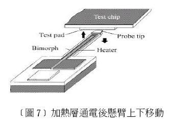 此型探针卡结构如图8 所示,其结构为悬臂式的探针,悬臂长通常约为