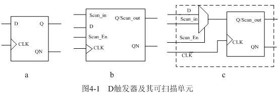 由于在集成电路中,被集成的ip核要保持原有的特性,对于ip核使用者来说