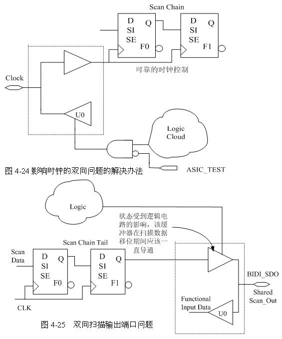 2.3.5双向引脚的DFT 双向引脚需要考虑和解决的问题: 1.在扫描移位的过程中改变双向引脚的方向; 2.在捕获测试响应的时候出现总线争用; 3.双向时钟、复位和串行输出引脚:ATE须将它们作为单向引脚考虑。 2.3.5.1双向引脚方向控制问题(解决上述问题1,2)    如图4-21所示,数据扫描进入触发器F0的时候,会引起与之相连的三态缓冲器U0不断的改变状态,从而使得双向端子上的数据很可能改变传输方向,出现总线争用的问题。 为了解决这个问题,可以采用如图4-21所示的做法,增加一个控制逻辑(与门U