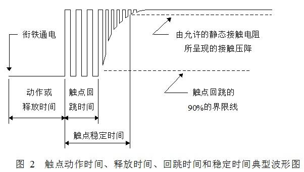 电磁继电器的参数检测和触点接触可靠性