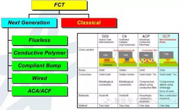 专业集成电路测试网-芯片测试技术